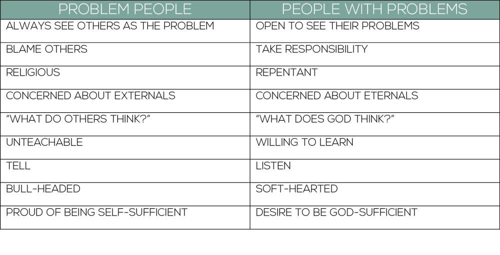 problem-people-chart