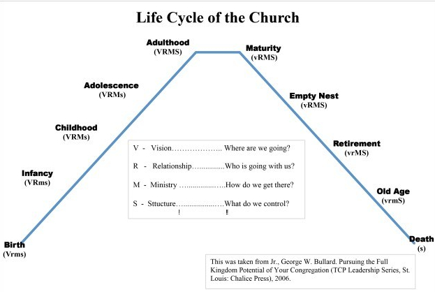 Lifecycle of a Church